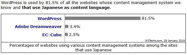 WordPress日本シェア