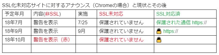 SSL化未対応に対するアナウンスChromeの場合