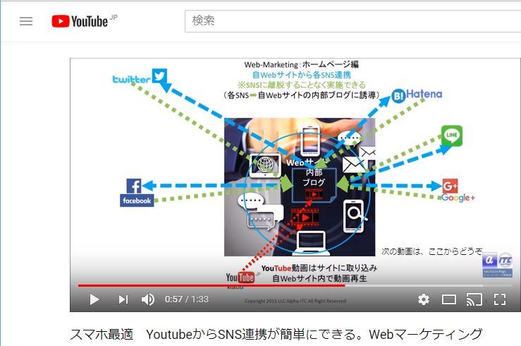 YoutubeからSNS連携が簡単にできる